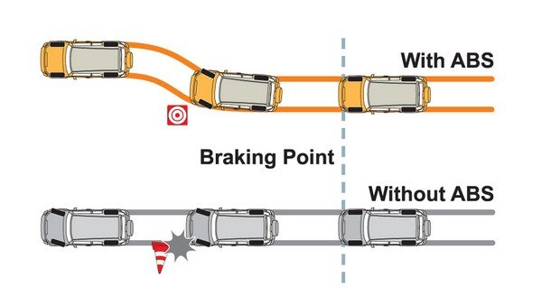 safety feature anti-lock braking system