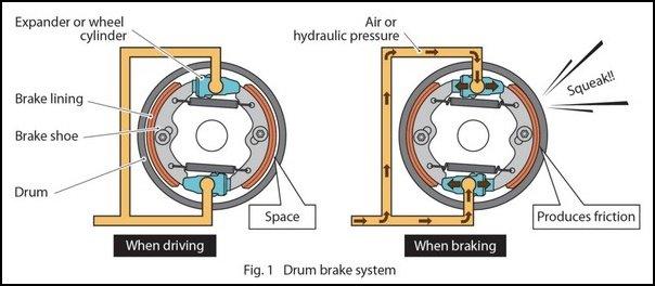 how a drum brake works diagram