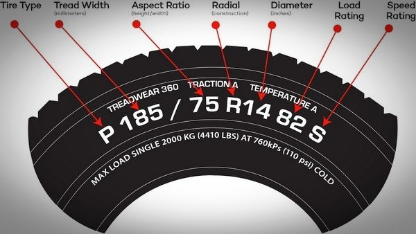 number car tyre meaning