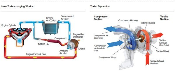Diagram showing the operation of a turbocharger