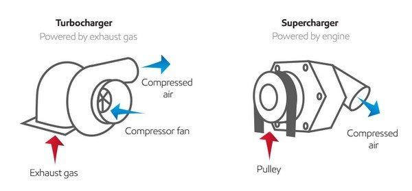 turbocharger vs supercharger diagram