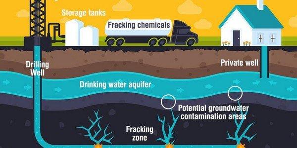 Fracking process animation