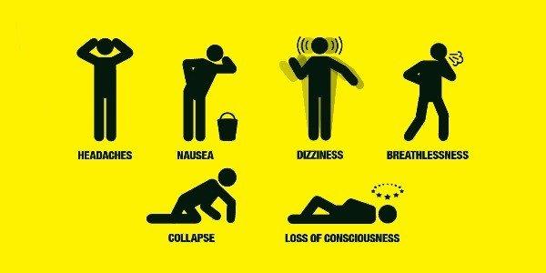 carbon monoxide symptoms graphic