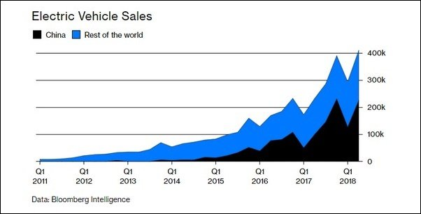 table of electric vehicle sales released by Bloomberg