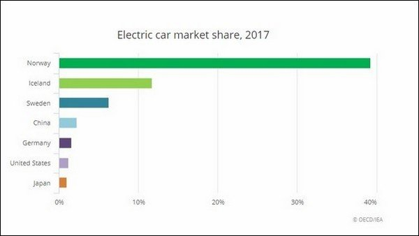 Electric car market share, 2017, OECD, IEA