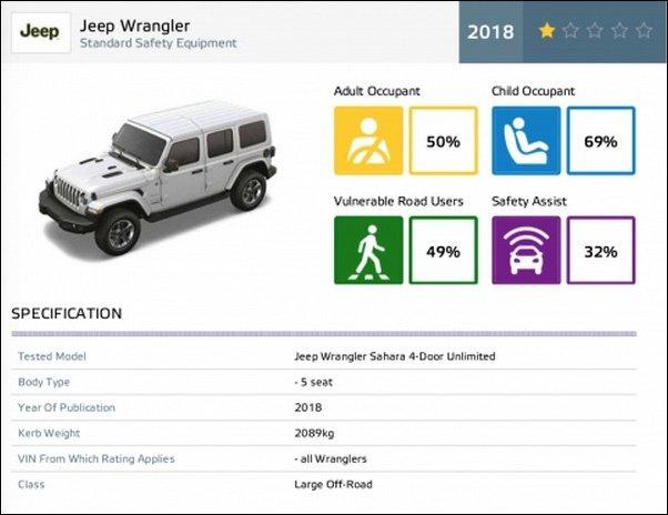 NCAP Crash test result, Jeep Wrangler