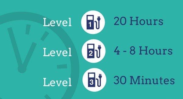 charging levels