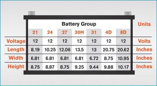 The battery group size