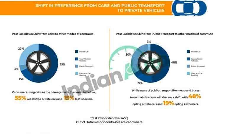 transport survey indianauto