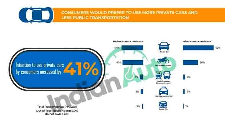 transport preference survey indianauto