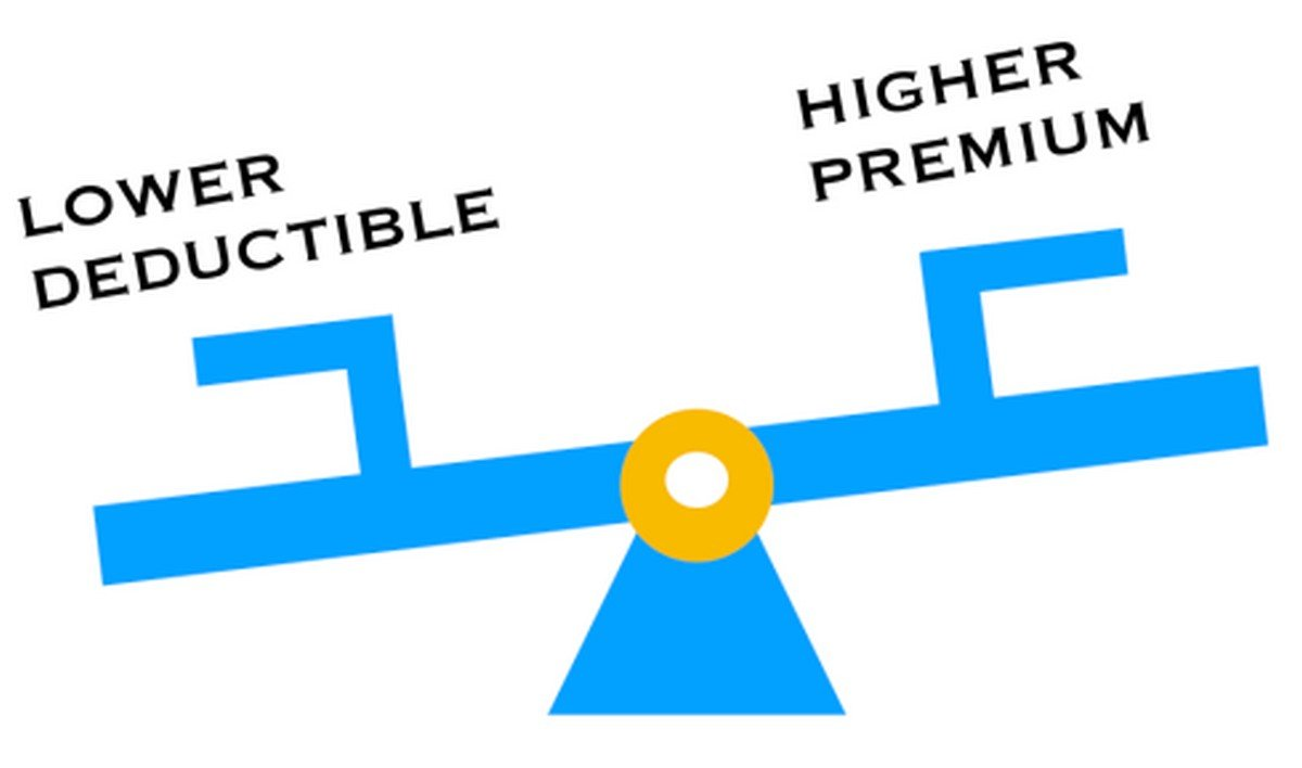 deductible and premium