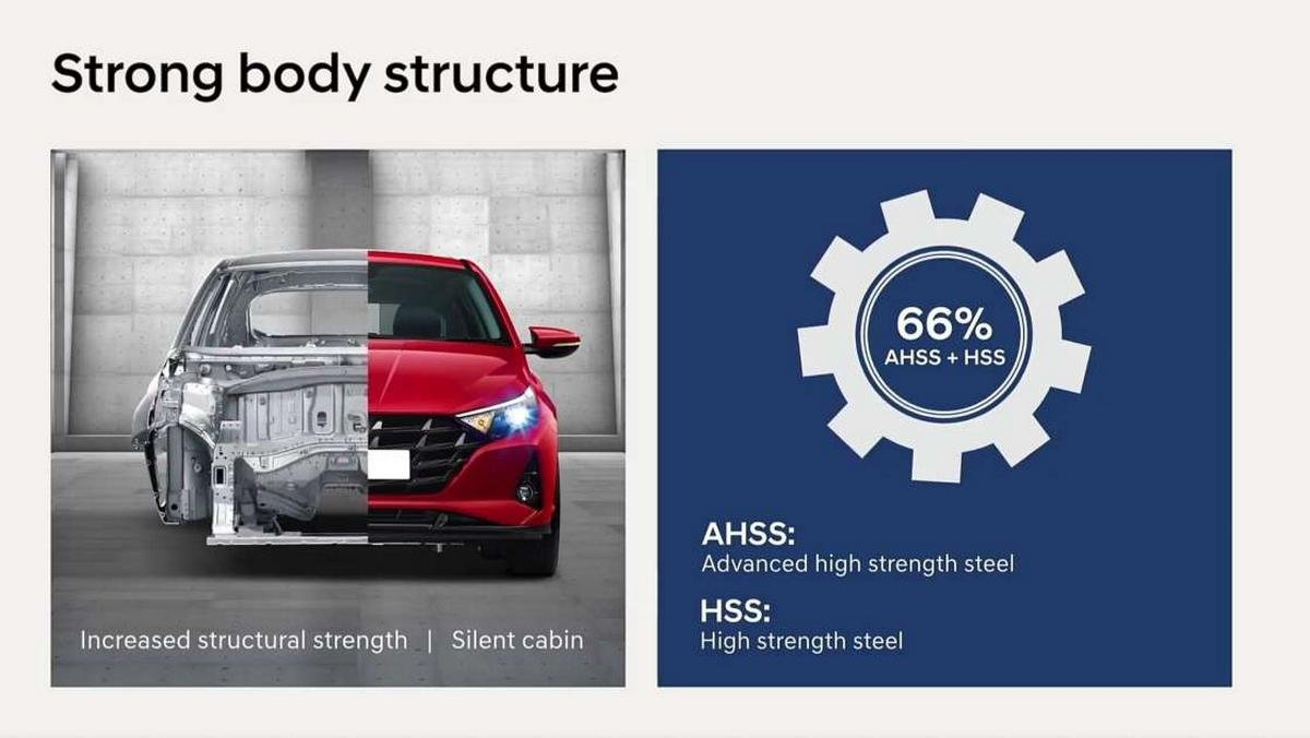 2020 hyundai i20 solid structure