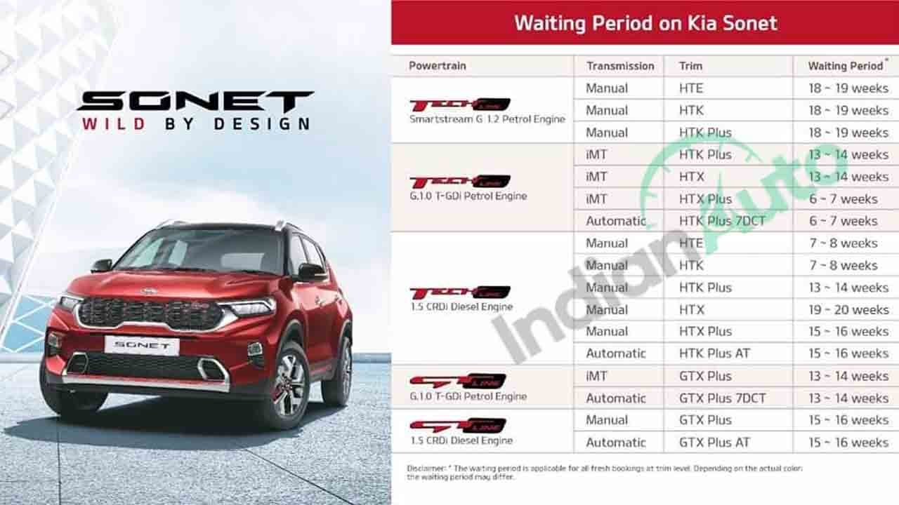 Kia Sonet Waiting Period Extends Upto 5 Months