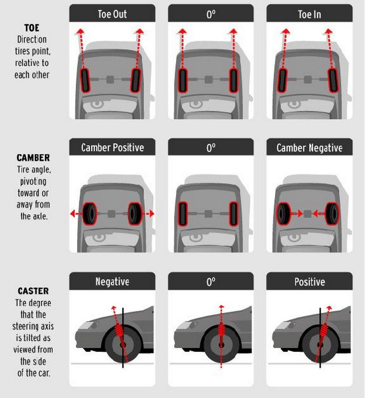 Improper wheel alignment graphic guide