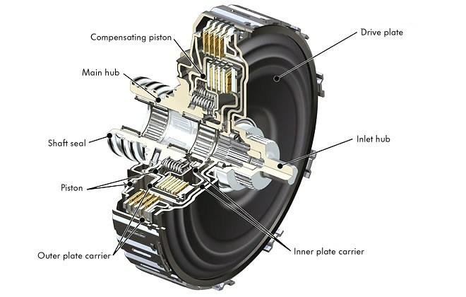 Here Are A Few Signs Which Says Your Vehicle's Clutch Is Close To Its End