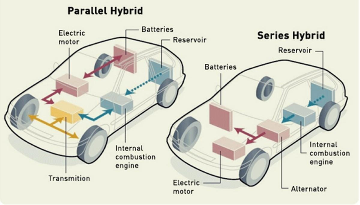 parellel-and-series-hybrid-setting