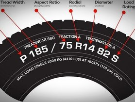 Detailed Meaning Of The Numbers On The Car Tyre. Did You Know?