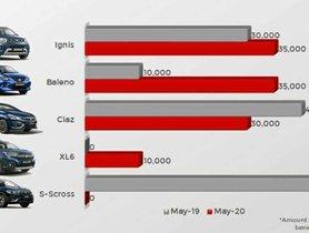 Discount Analysis on Maruti Baleno, Ciaz and Other Nexa Cars – May 2020 vs May 2019