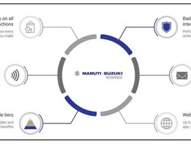 Maruti Suzuki Introduces Loyalty Program For Customers