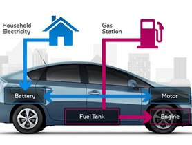 What Is Hybrid Car And Why It Should Be Your Choice of Vehicle
