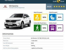 Kia Sorento SUV Receives Full Star RatingAt European NCAP