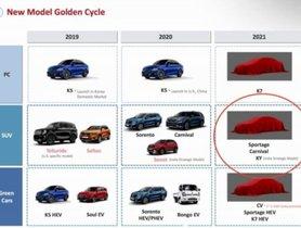 Kia Compact MPV Launch in 2022, Will Rival Toyota Innova Crysta